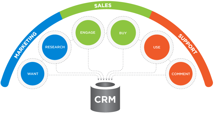 What is the best CRM system for you?