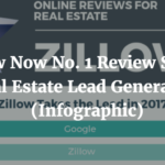 Zillow Now No. 1 Review Site for Real Estate Lead Generation Infographic