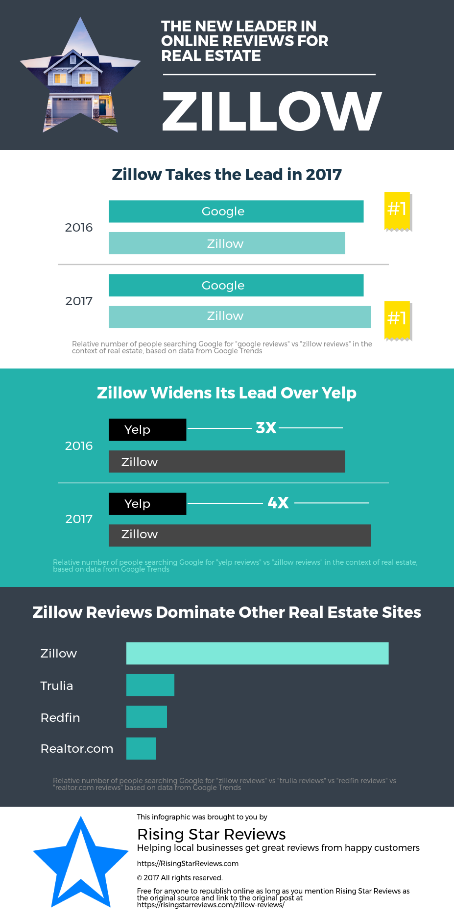 Zillow now no 1 review site for real estate lead generation for Zillow site